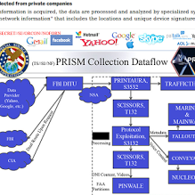 Prism Data Collect 6