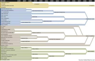 US-Bank Kartell