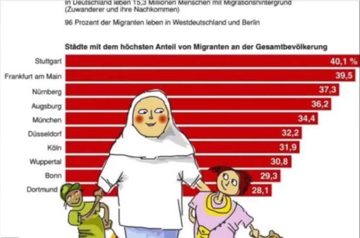 Ungebremste Zuwanderung