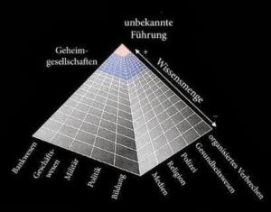 gesellschaftspyramide