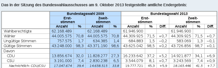 Bundestagswahl_am_22._September_2013
