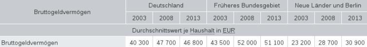 Sklavenvermögen 2003 bis 2013